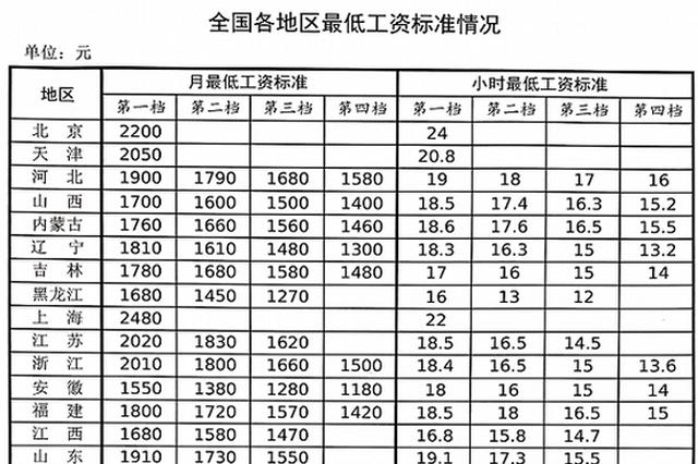 人社部发布最低工资标准情况 上海月最低工资标准最高