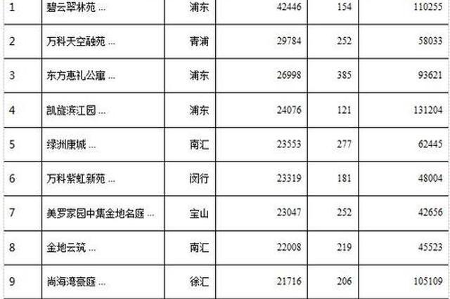 上海5月新房成交面积破百万㎡大关 二手房成交放量明显