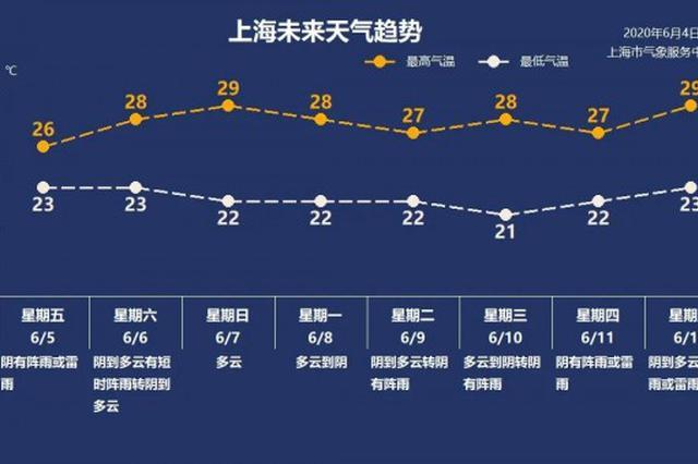 上海今起阵雨高频出现 最高29℃体感闷热
