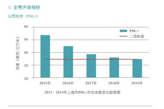 上海生态环境质量改善 AQI优良率达84.7%