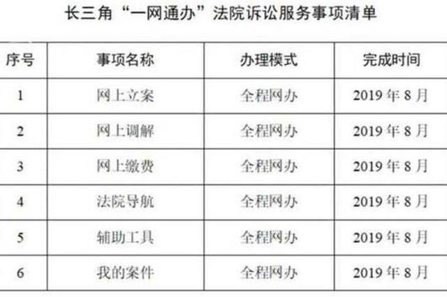 上海市大数据中心公布3张长三角一网通办清单