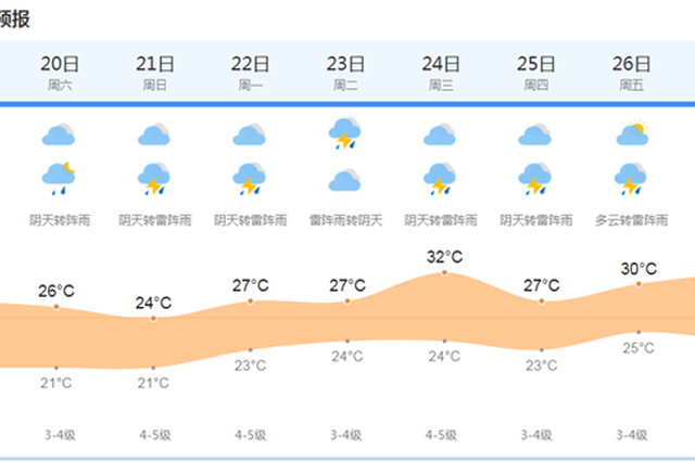上海今有短时阵雨最高温度27度 双休日均有雨