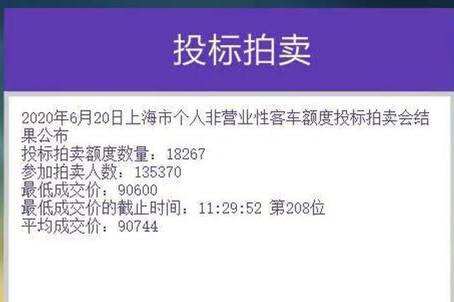 上海车牌6月份拍卖结果刚刚公布 中标率13.5%