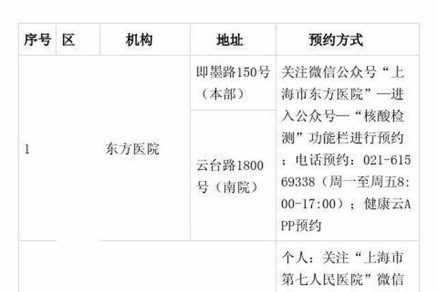 沪公布最新核酸检测采样机构名单 满足单位或市民检查需求