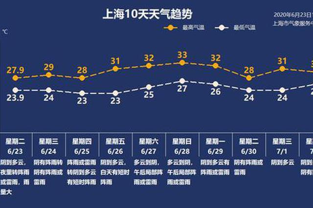上海端午小长假天气出炉 24日夜间至25日有大雨到暴雨