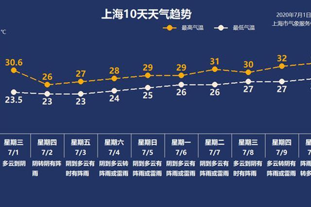上海今日最高温26℃有阵雨 局地雨量或达中到大