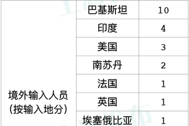 上海无新增本地新冠肺炎确诊病例 新增1例境外输入病例