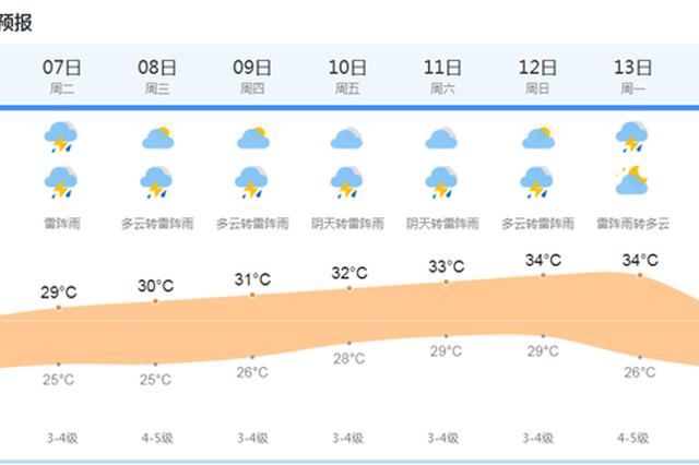 上海今有阵雨或雷雨 雨量可达暴雨 最高温度27度