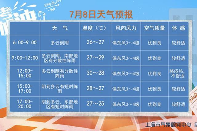 上海各区各时间段天气预报出炉 今日最高温30℃