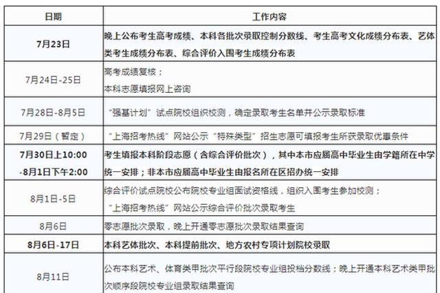 上海高考招生录取日程出炉 7月30日起填报本科志愿