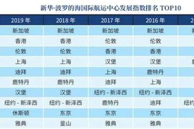 上海跻身国际航运中心排名前三强 仅次于新加坡和伦敦