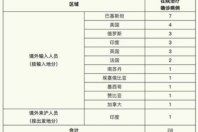 上海昨日无新增本地新冠肺炎确诊病例 新增境外输入2例