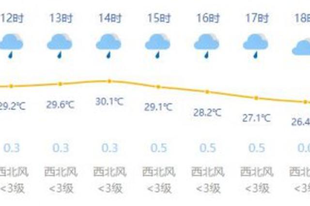 上海今天阴到多云有阵雨最高温30度 本周有高温与雷雨