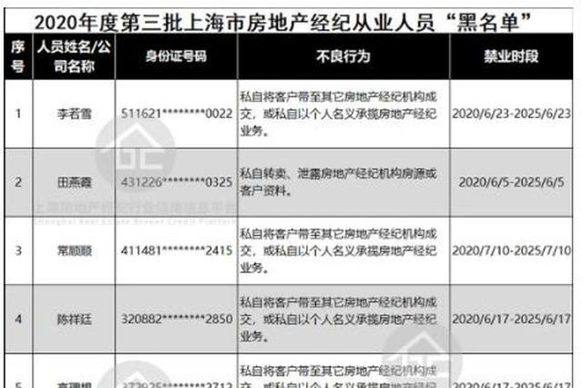 又有19名上海房地产经纪从业人员上黑名单 共计137人