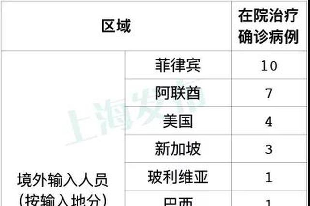 昨天上海无新增本地新冠肺炎确诊病例 新增2例境外输入病例