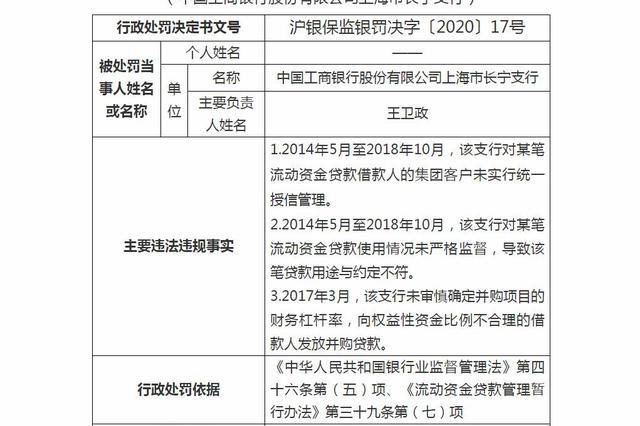 工行上海一支行被罚150万:贷款用途未严格监督等