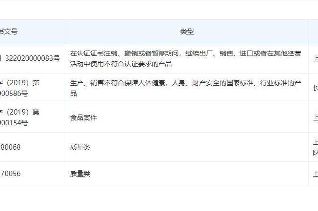 上海联家超市白砂糖抽检不合格 近2年3次因产品问题被罚