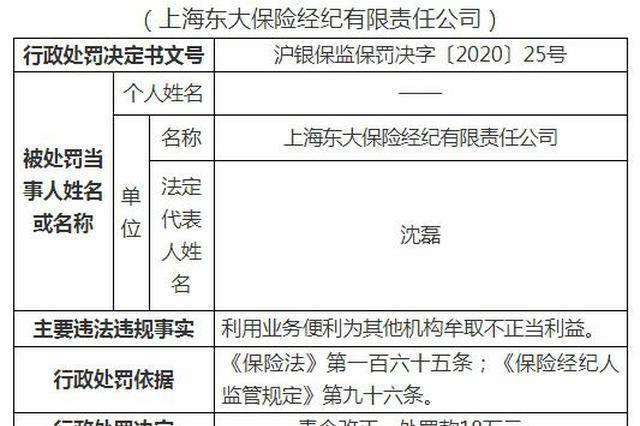上海两保险经纪公司被罚33万:为其他机构牟取不当利益