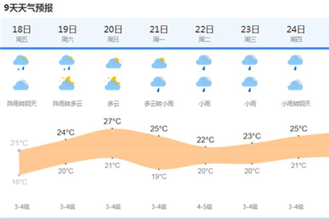上海今天阴有阵雨最高温度仅有20℃ 9天天气趋势一览