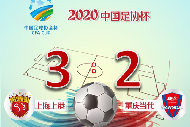 上海上港3:2战胜重庆当代 晋级足协杯第二轮