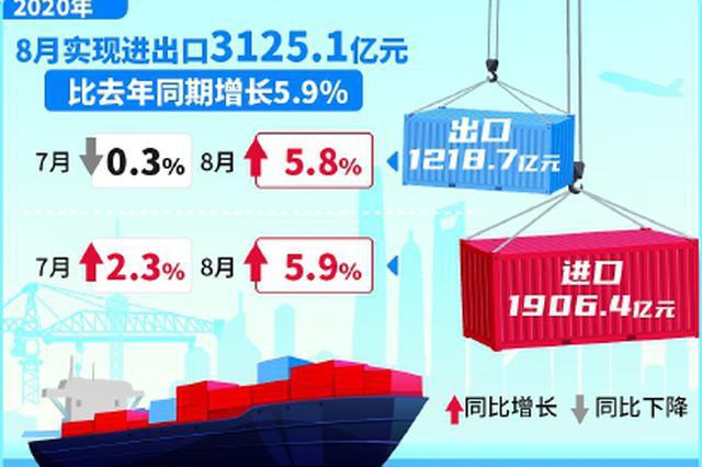 8月上海实现进出口双增长 外贸连续3个月正增长