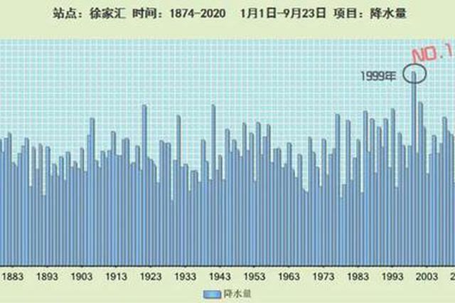申城降雨范围缩小 未来4至5天以阴或多云为主