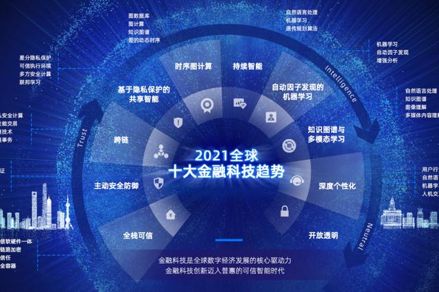 首届外滩大会在上海开幕 科技让金融更普惠成焦点