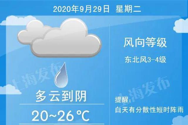 中秋夜或将上演彩云追月 10月3日、4日上海会有明显降水