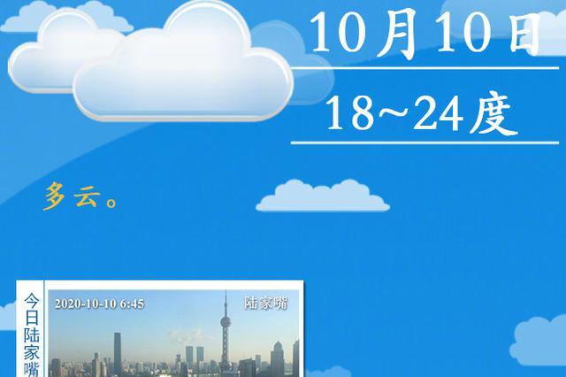 上海今日多云最高温24℃ 下周初会有一次短时小雨过程
