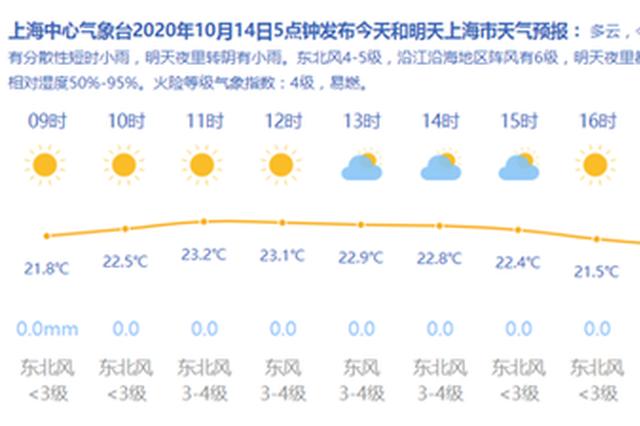 上海今日多云最高温24度 阳光收敛雨水即将上线