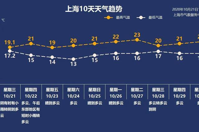 冷空气南下全国多地降温超10℃ 上海气温或跌至个位数