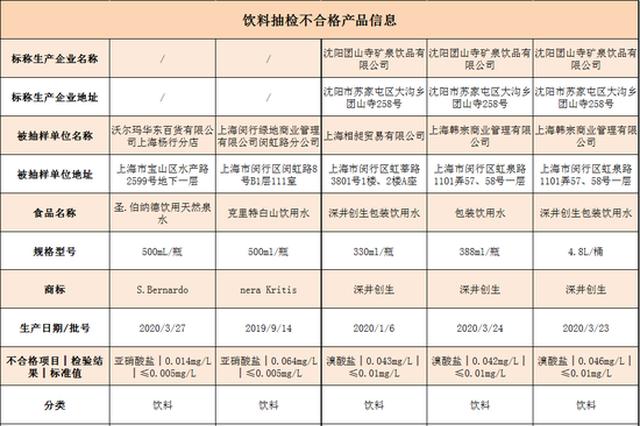上海抽查7大类698批次食品 5批次饮用水不合格
