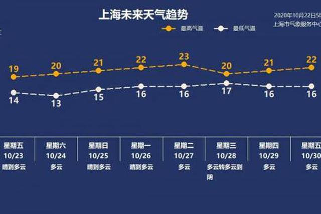 申城开启洋葱式穿衣:今起3天持续降温 周六最低仅13℃