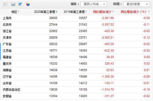 31省份前三季消费榜:上海人均超3万元 8省份跑赢全国