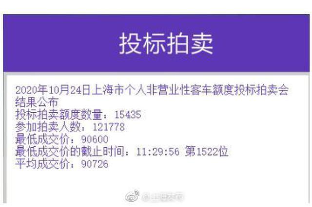 沪牌10月拍卖结果公布 中标率12.7%