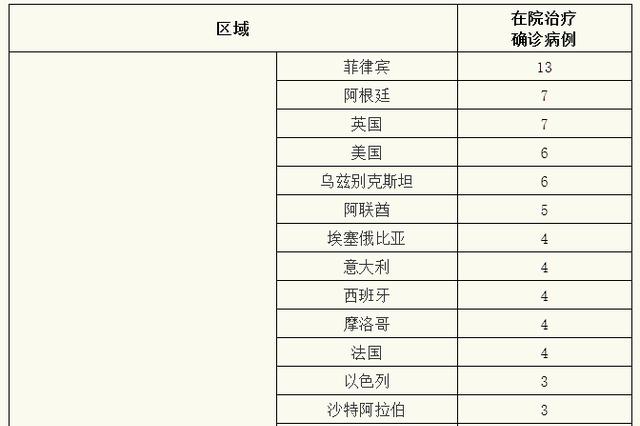 上海昨无新增本地新冠肺炎确诊病例 新增境外输入15例