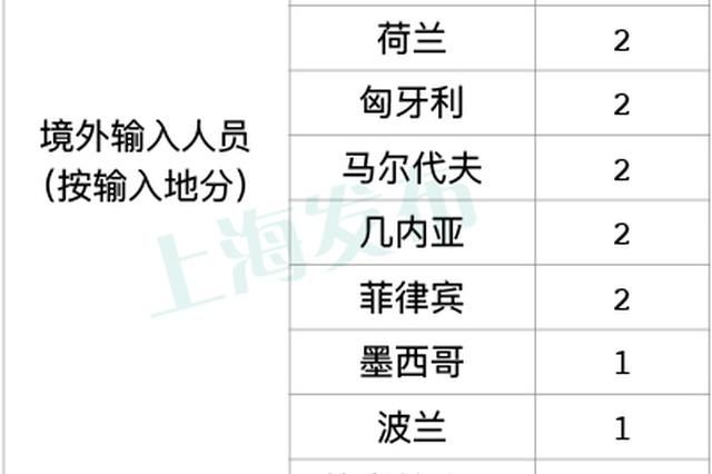 10日上海无新增本地新冠肺炎确诊病例 新增5例境外输入病例
