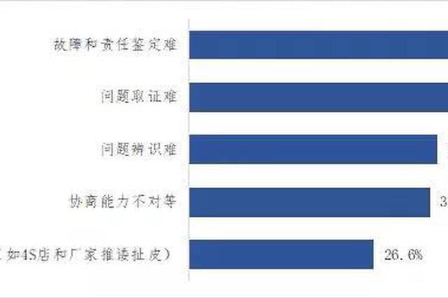 中消协:汽车4S店服务满意度整体良好 维权仍有痛点