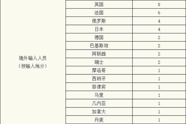 上海12月2日新增境外输入确诊病例8例 治愈出院1例