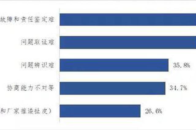 中消协:汽车品牌4S店服务满意度整体良好 维权仍有痛点
