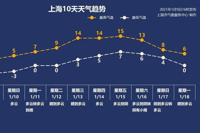 寒潮结束 本周上海开启升温模式 周中升温达到最高点