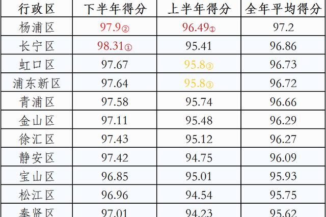 2020年度上海垃圾分类成绩出炉 杨浦区居上海各区首位