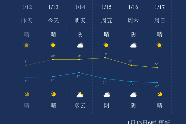 上海今日最高15度周五最高17度 周末降温最高六度