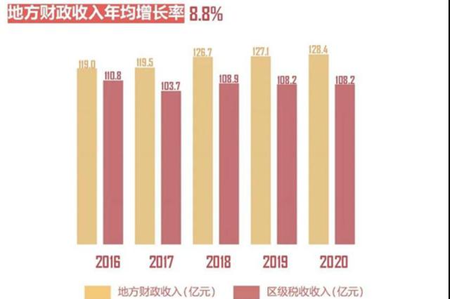 数读上海杨浦十三五成绩单 科创双创取得新突破