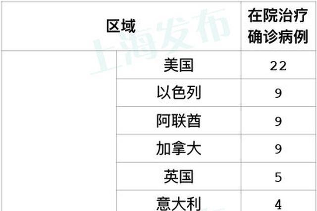 上海无新增本地新冠肺炎确诊病例 新增4例境外输入病例