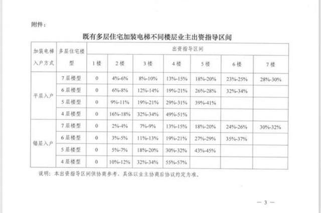 上海加装电梯业主出资指导:顶楼最多可过半 一楼不出钱