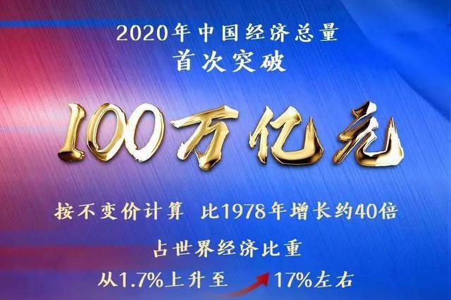2020年我国GDP首次突破100万亿元人民币 同比增长2.3%