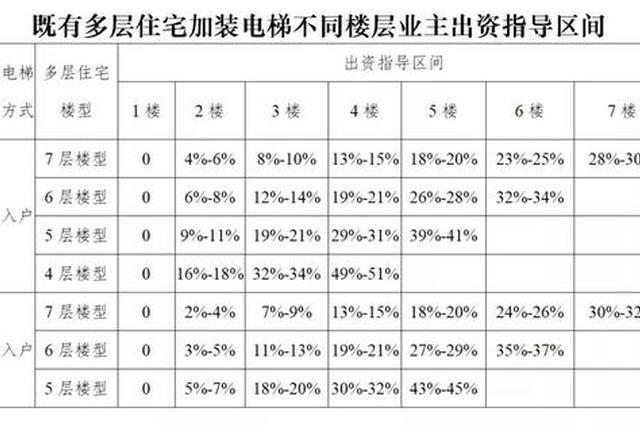既有多层住宅加装电梯时 不同楼层业主出资指导区间公布