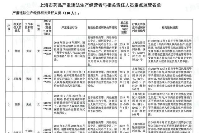 沪公布药品行业重点监管名单 处罚情况和案件介绍一览