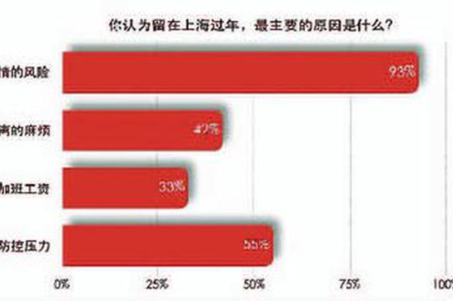 九成受访者出于防疫安全选择留下 就地过年最需薪和假
